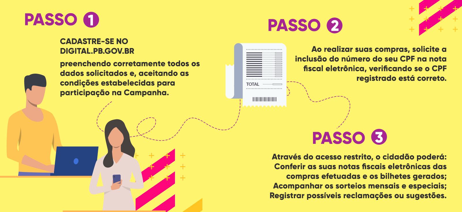 Etapas para cadastro no Digital.pb.gov.br